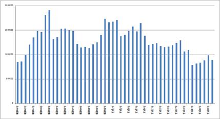 新築住宅着工数の推移 棒グラフ