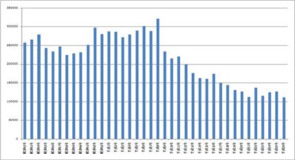 滅失登記件数の推移 棒グラフ